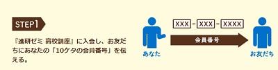 進研ゼミ友達紹介紹介方法